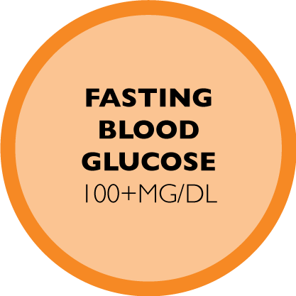 Fasting blood glucose 100+mg/dl