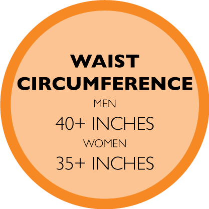WAIST CIRCUMFERENCE- MEN: 40+ INCHES, WOMEN: 35+ INCHES