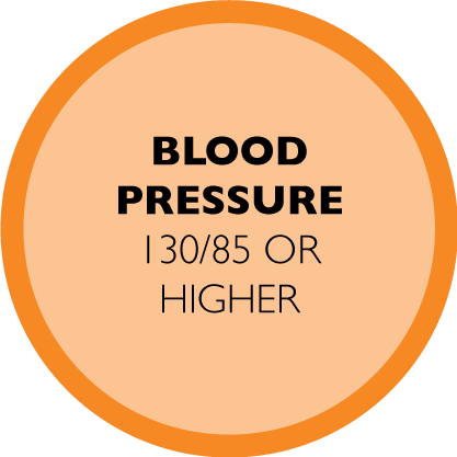 BLOOD PRESSURE 130/85 OR HIGHER